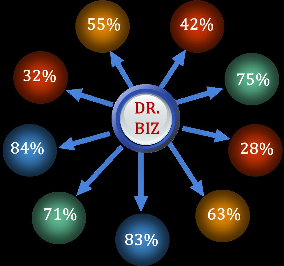 Dr. Biz - Ket qua chan doan sức khoẻ doanh nghiệp