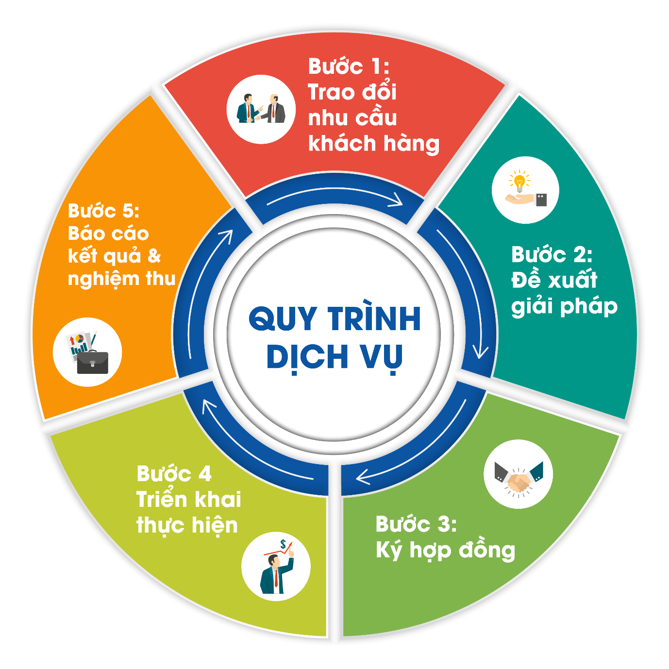 Quy trinh dich vu Apexcorp