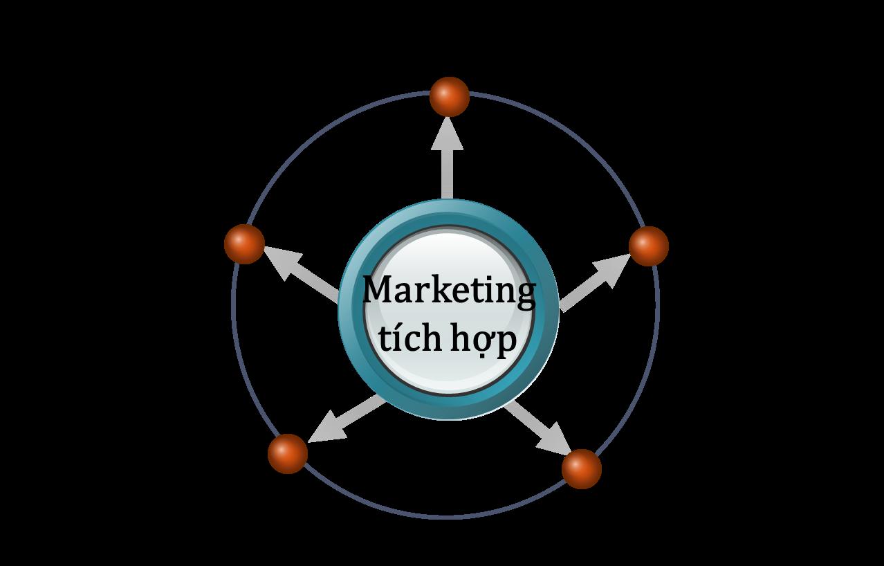 marketing tich hop